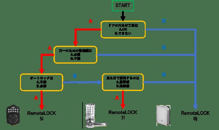 診断チャート-2