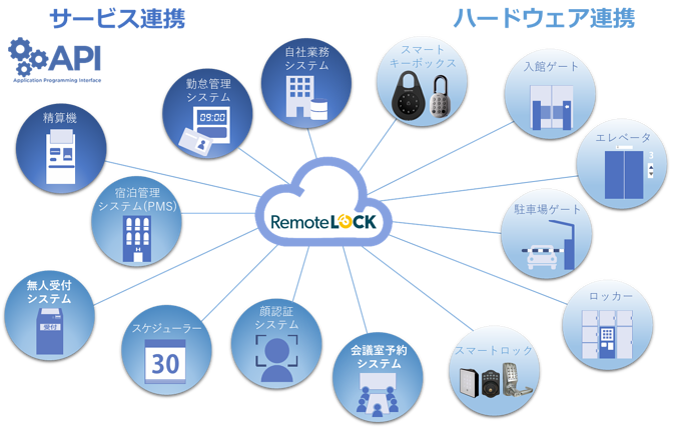 RemoteLOCK-platform