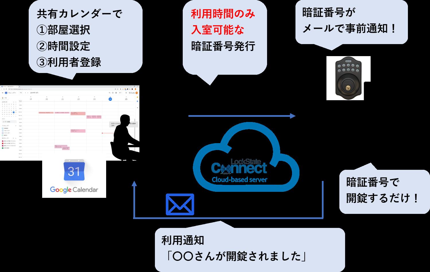 iCal連携図