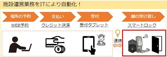運営,自動化,スマートロック,チェックイン,予約,RemoteLOCK