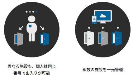 RemoteLOCK,特徴,機能
