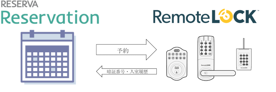 reserva_remotelock