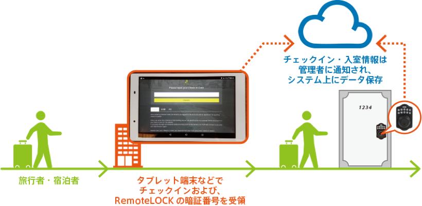 checkin_keystaion_tablet