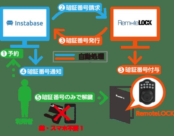 instabese-remotelock