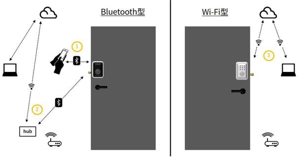 スマートロックの通信方式