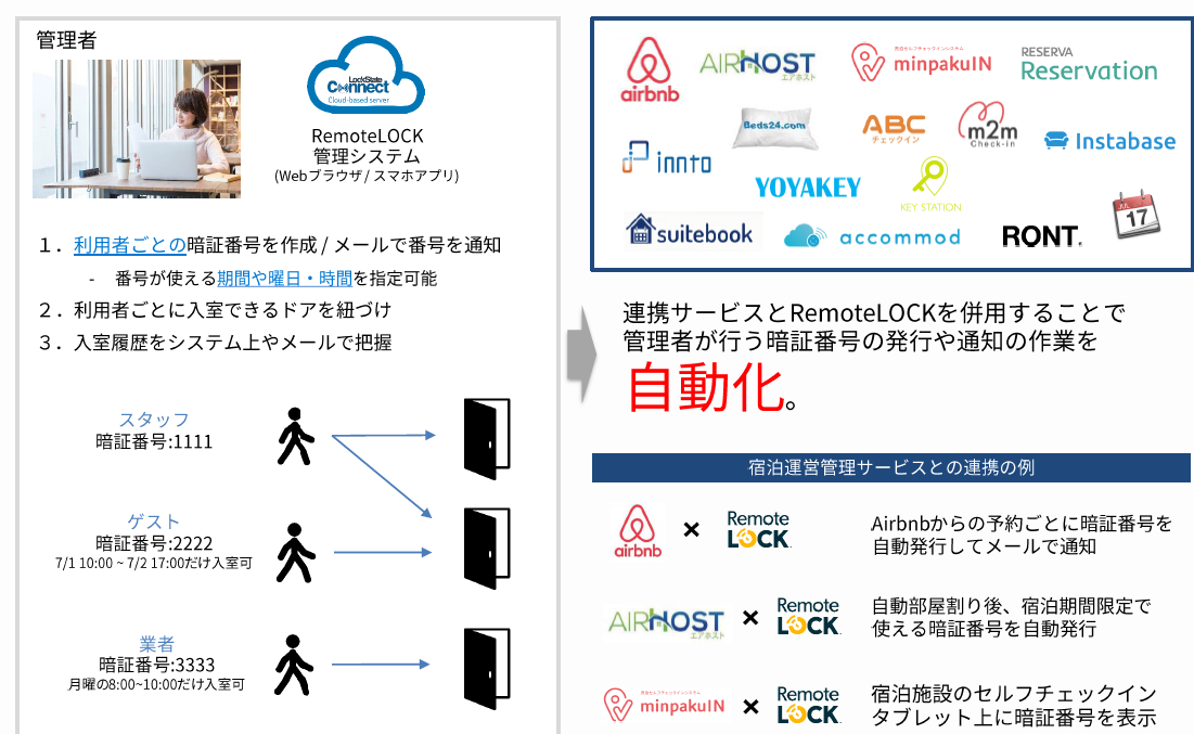 RemoteLOCK,airbnb,airhost,minpakuIN,Reservation,m2m check in,Instabase,AVCチェックイン,Beds24.com,innto,YOYAKEY,KEY  STATION,iCal,RONT,accommod,suitebook