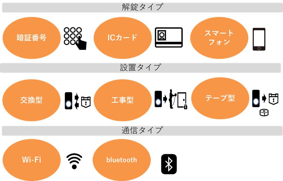 スマートロック,タイプ,解錠,設置,通信,暗証番号,ICカード,スマートフォン,交換,工事,テープ,Wi-Fi,bluetooth
