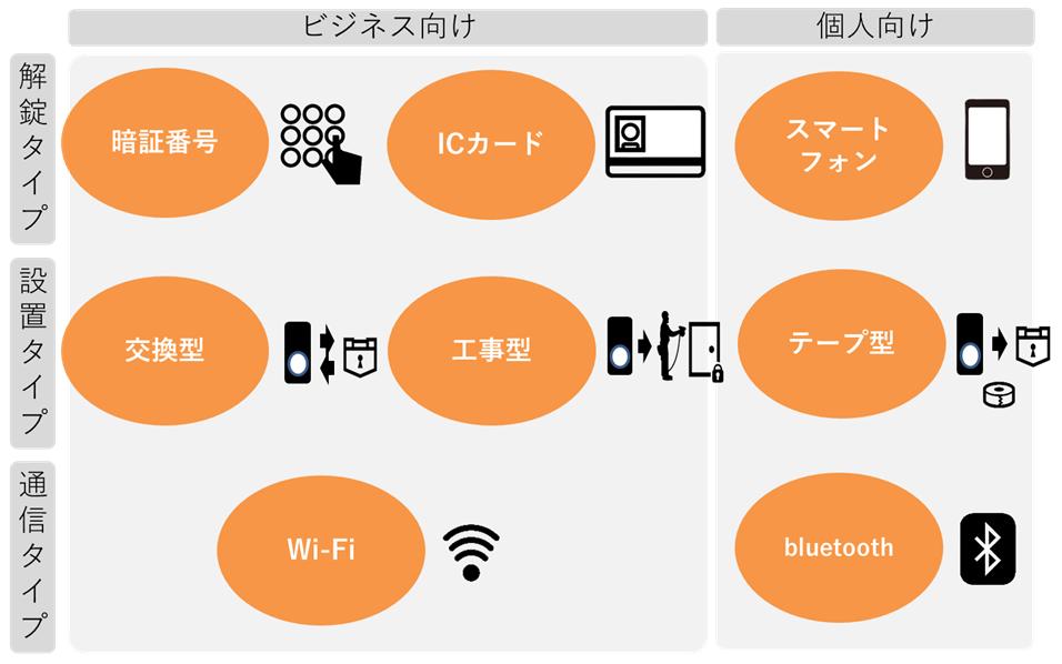 スマートロック,タイプ,解錠,設置,通信,暗証番号,ICカード,スマートフォン,交換,工事,テープ,Wi-Fi,bluetooth,ビジネス向け、個人向け