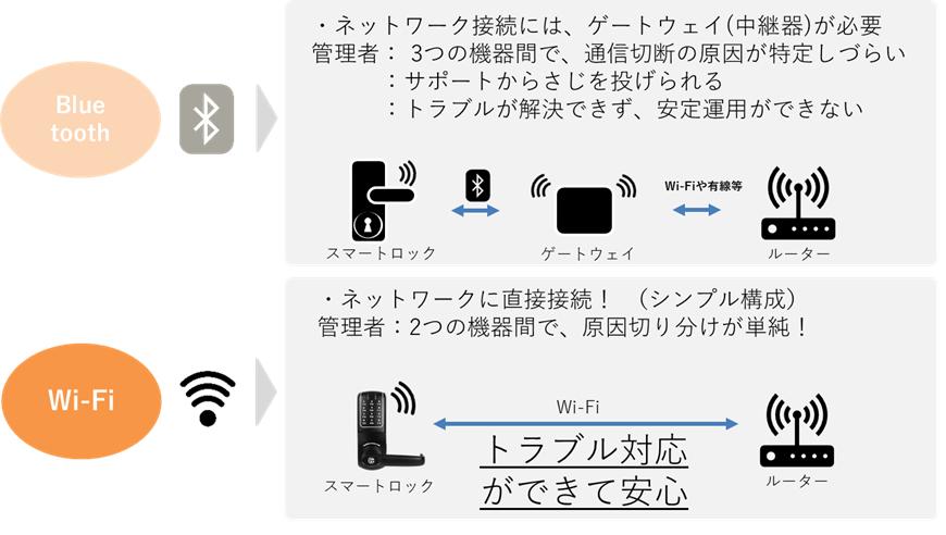 ネットワーク,ゲートウェイ,中継器,通信切断,サポート,トラブル,安定運用,bluetooth,Wi-Fi,直接接続,シンプル構成,原因切り分け