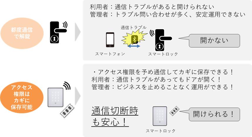 通信トラブル,通信切断,都度通信,アクセス権限,入室権限,カギ,保存,安定,安心