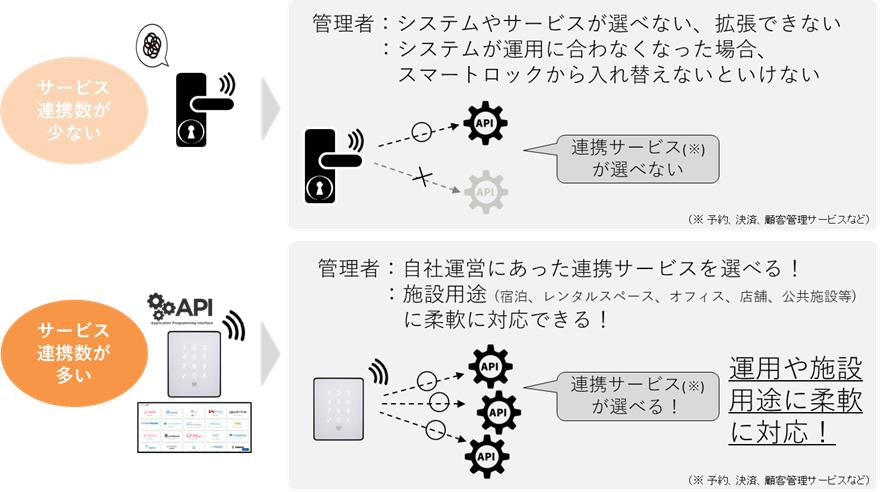 サービス,連携,API,施設用途,運用,柔軟対応,システム,拡張
