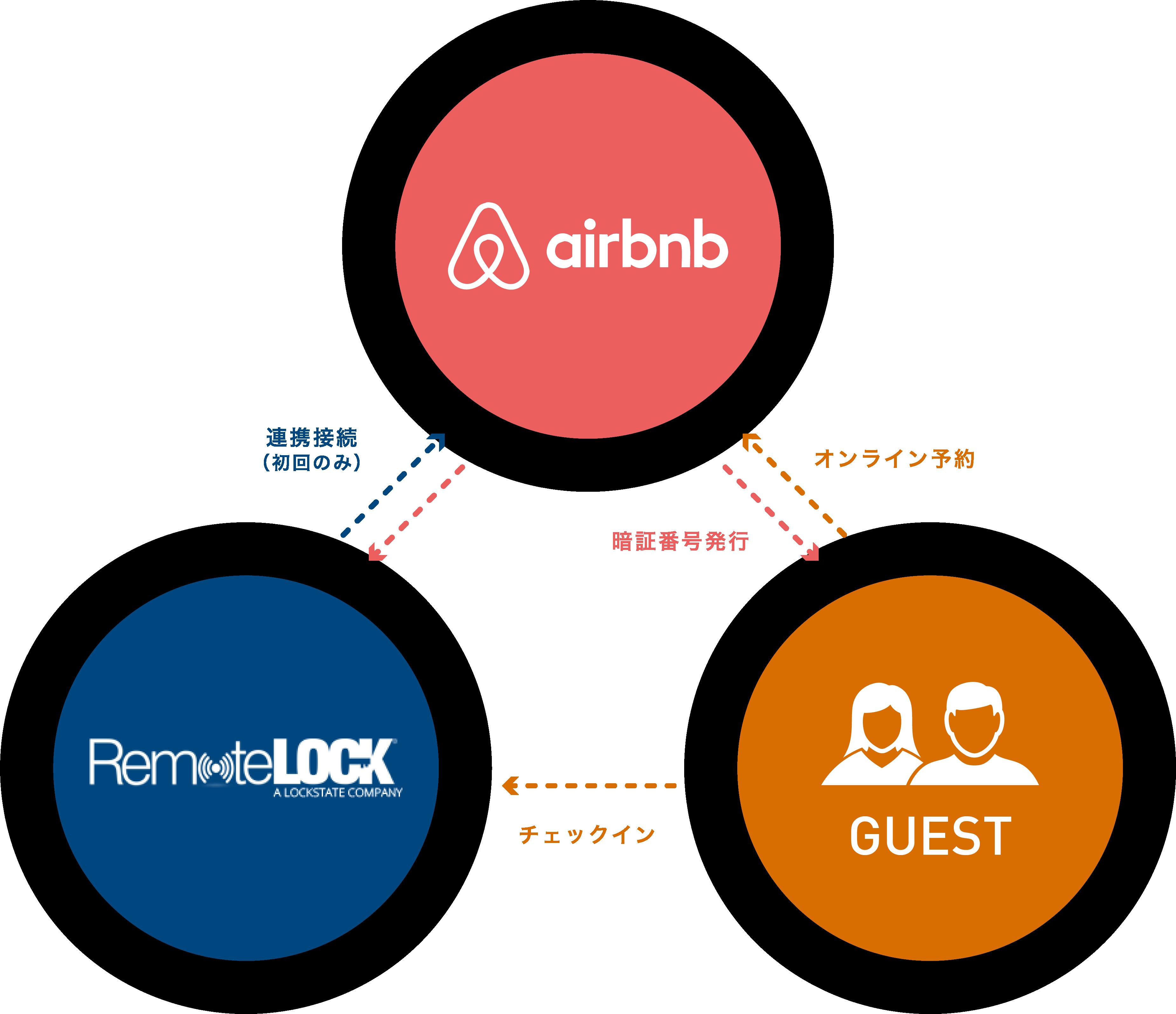 airbnbのシステム連動